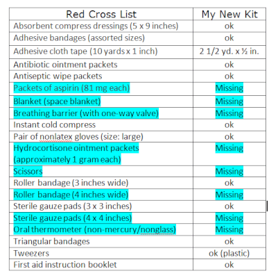 First Aid Kit items, Red Cross list