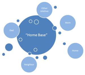 Home Base Hub of Family ommunica