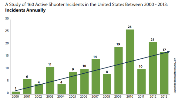 Active Shooter Events